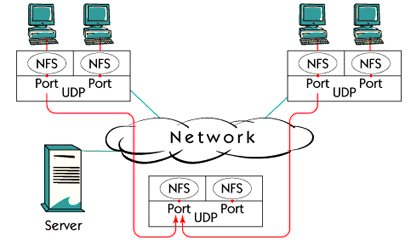 What is TCP/IP in UDP applications ports ?