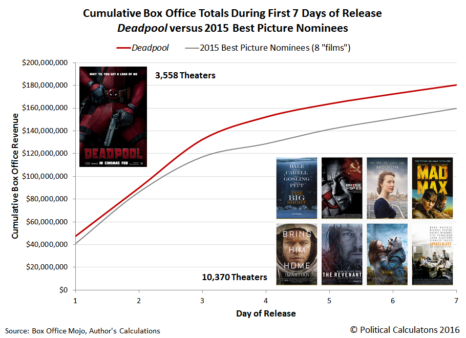 Cumulative Box Office Totals During First 7 Days of Release: Deadpool versus 2015 Best Picture Nominees