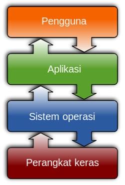 Hubungan Antara Sistem Komputer Dengan Sistem Operasi 4_