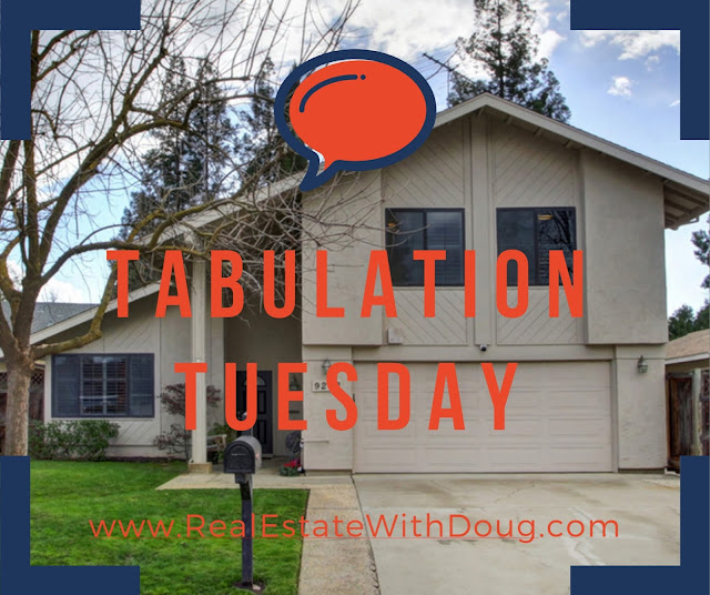 Sacramento Real Estate Market- Tabulation Tuesday SnapShot - 4/18/2017