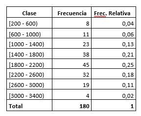 Tabla de frecuencias relativas