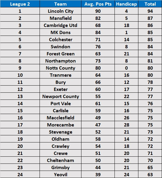 Predicted Season Handicap Table - League 2 2018/19
