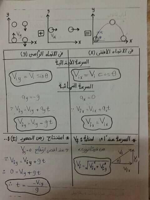 مراجعة فيزياء اولي ثانوي.. تطبيقات علي الحركه بعجله منتظمه 3