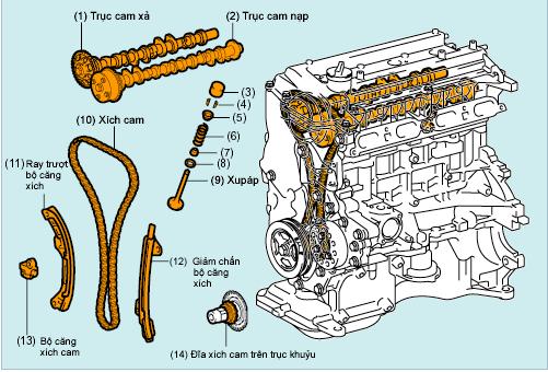 Cơ cấu van động cơ đốt trong