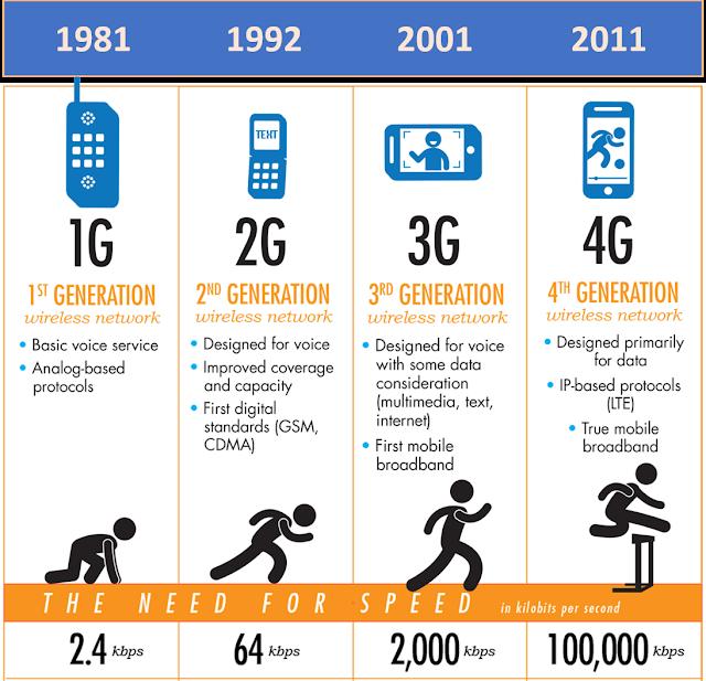 Mobile Evolution 1G 2G 3G 4G