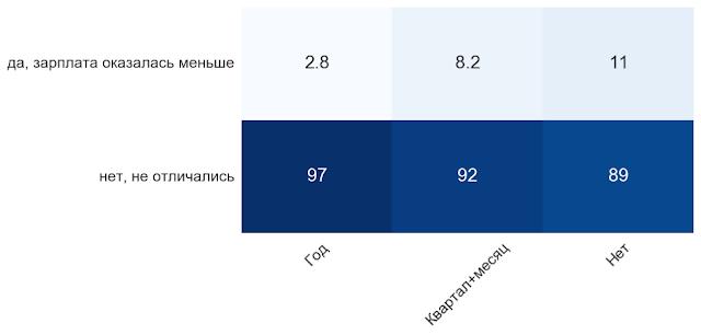 Тренды и тенденции материальной мотивации HR 2007-2017