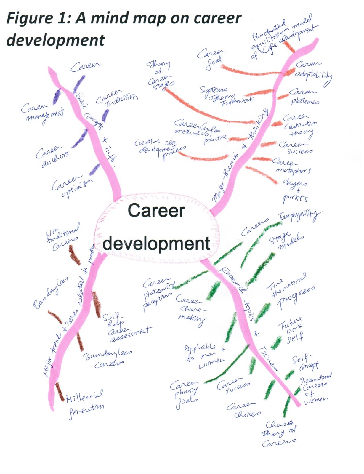 Joseph Kk Ho E Resources Mind Mapping The Topic Of Career