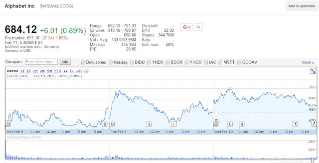 azioni Google su NASDAQ