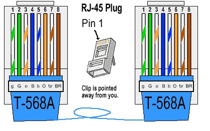 ethernet cable wiring diagram 568a gaurav: ethernet cable: color-code standards #4