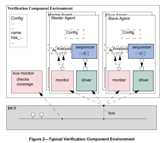 learnverification UVM Questions  5