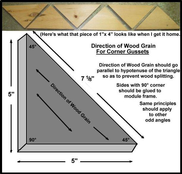 Railway Bob U0026 39 S Module Building Tips  Triangular Corner Gussets
