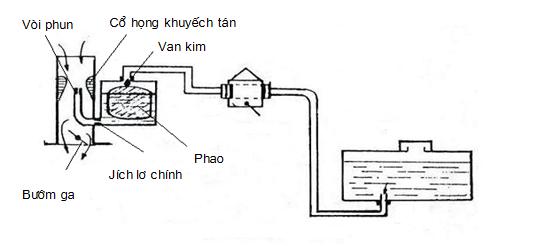 Cấu tạo bộ chế hòa khí đơn giản
