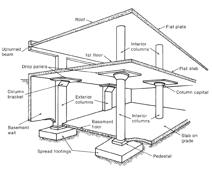 Elements And Basic Requirements Of A Building Planning