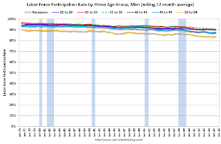 Labor Force Participation Rate, Men, Prime Age Groups