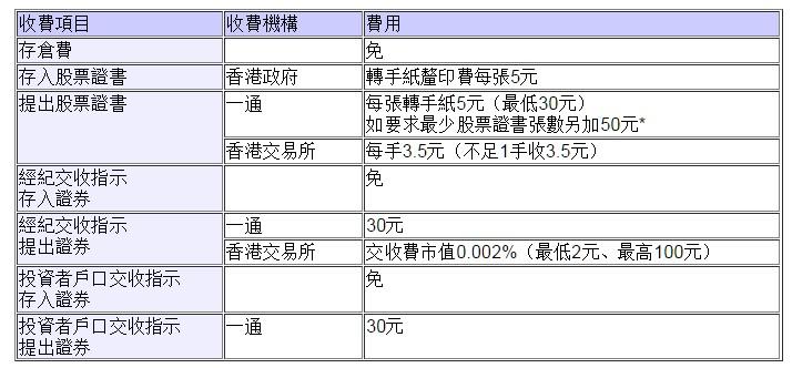 射倉收費估算 (中銀 一通 致富 輝立 中信 CITIBANK 渣打 HSBC)