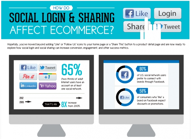 How Social Login And Sharing Affect Ecommerce [Infographic]