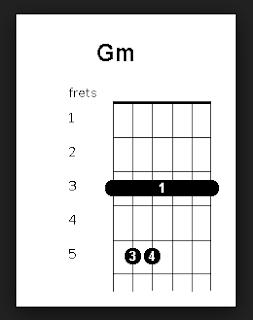 Gambar Kunci Gitar Gm