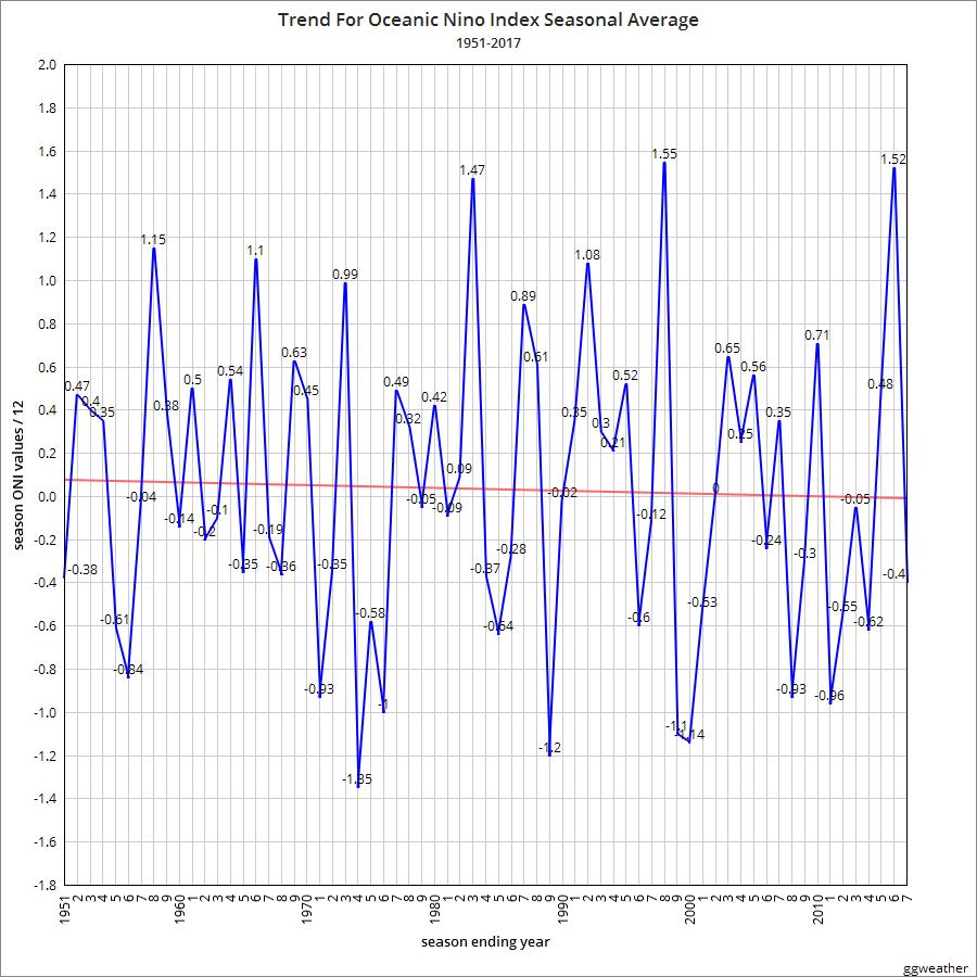 Sitemap Index Trend1: TRUE BORN SONS OF LIBERTY: Full Oceanic Nino Index Data