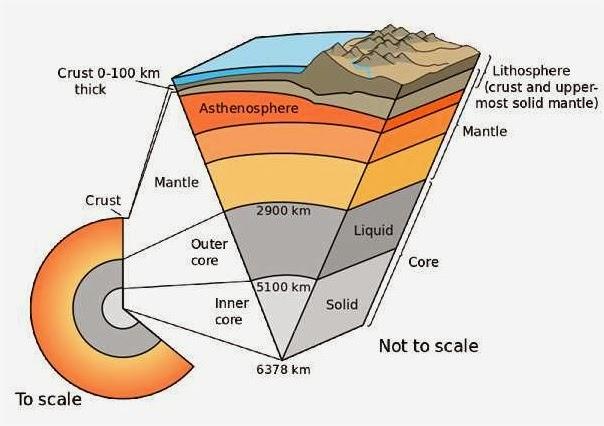 pergerakan tektonik lapisan bumi