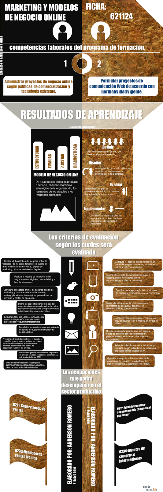 Infografia Marketing y Modelos de Negocio On line