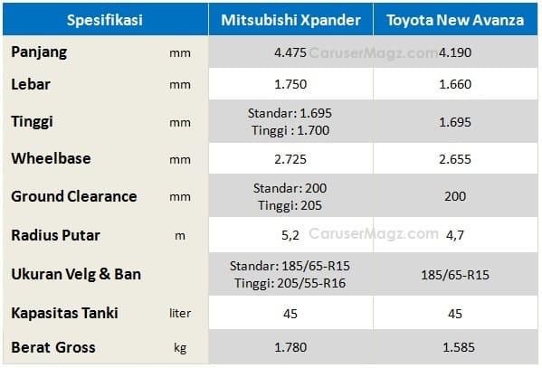 Perbandingan Spesifikasi Avanza vs Xpander