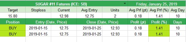 Closed SUGAR #11 Futures (ICE: SB) +0.18pt (+1.41%)