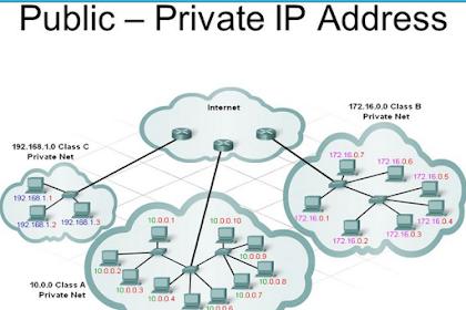 Format Penulisan IP ADDRESS Public dan Private dalam Jaringan Komputer