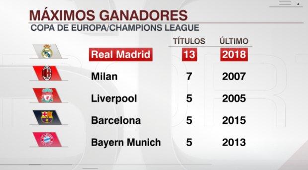 Máximos ganadores de la Champions en la historia
