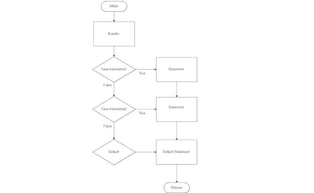 Contoh flowchart switch case tanpa break