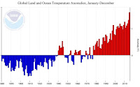 Global Land and Ocean Temperature Anomolies, January-December (Credit: NOAA) Click to Enlarge.