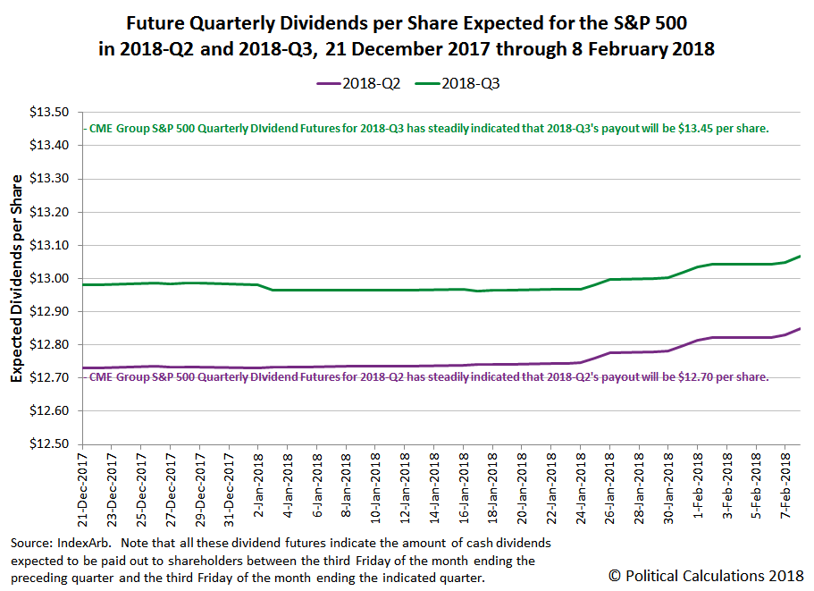 Future Quarterly Dividends per Share Expected for the S&P 500 in 2018-Q2 and 2018-Q3, 21 December 2017 through 8 February 2018