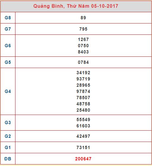 Đáp án cho lần soi cau xs Quảng Bình ngày 12/10 đã rất rõ ràng rồi đây