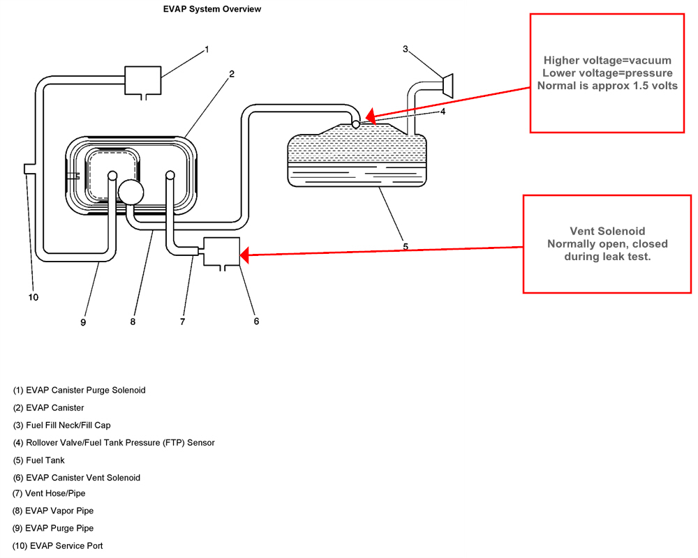 Cruise Control Diagrams Vacuum And Vapor Hose Vacuum Hose Routing