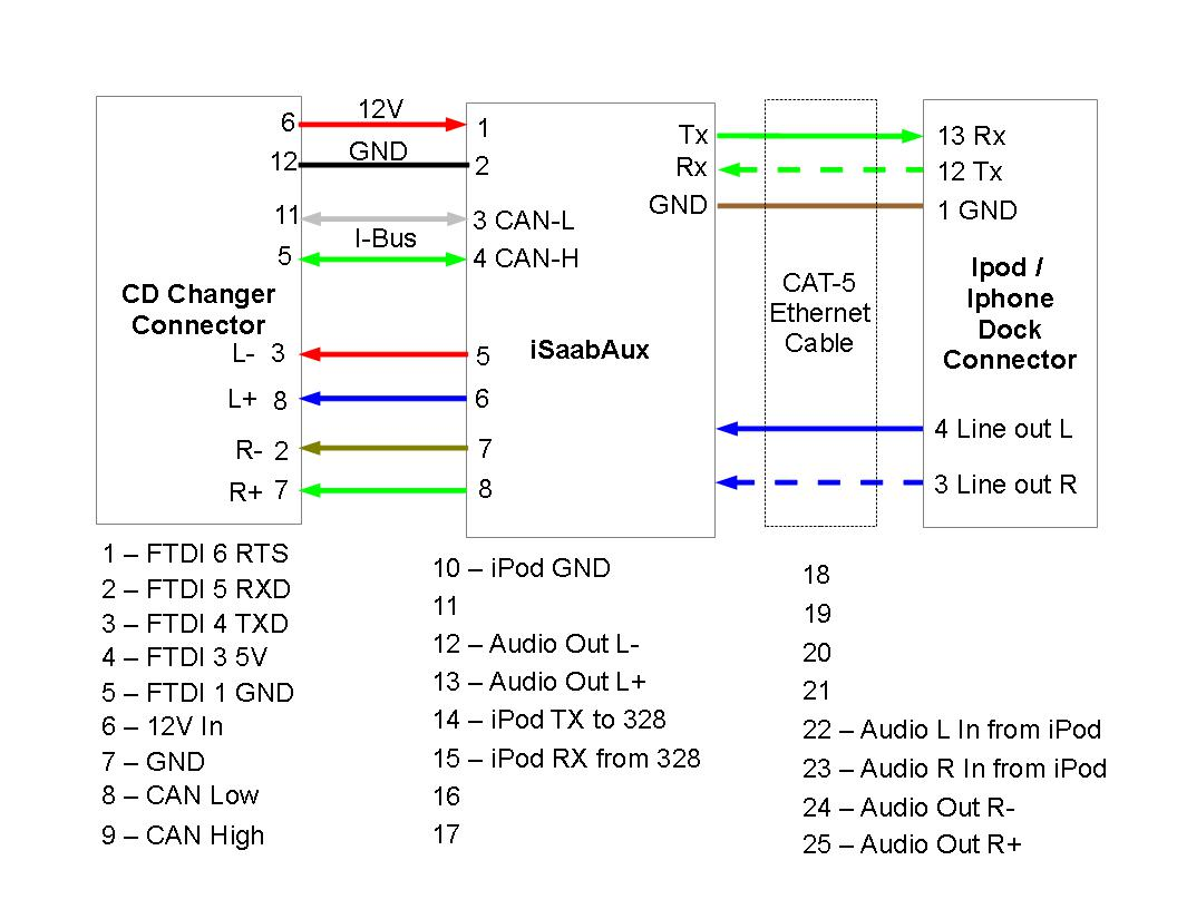 Saab CD Changer Bluetooth Auxiliary Input: Wiring