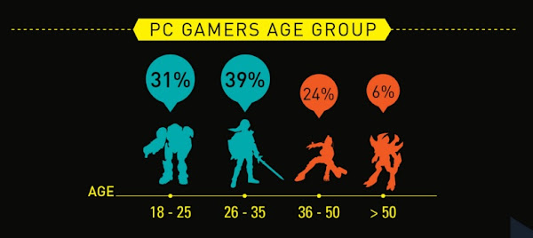PC Gamers Age Group