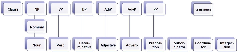 Pengertian Dan Contoh Adjective Phrase (Frase Kata Sifat)