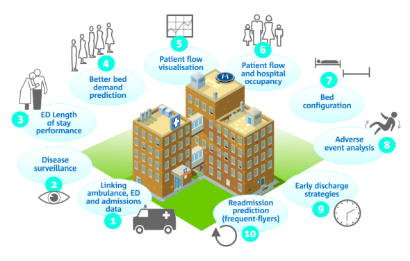 Patient intake process