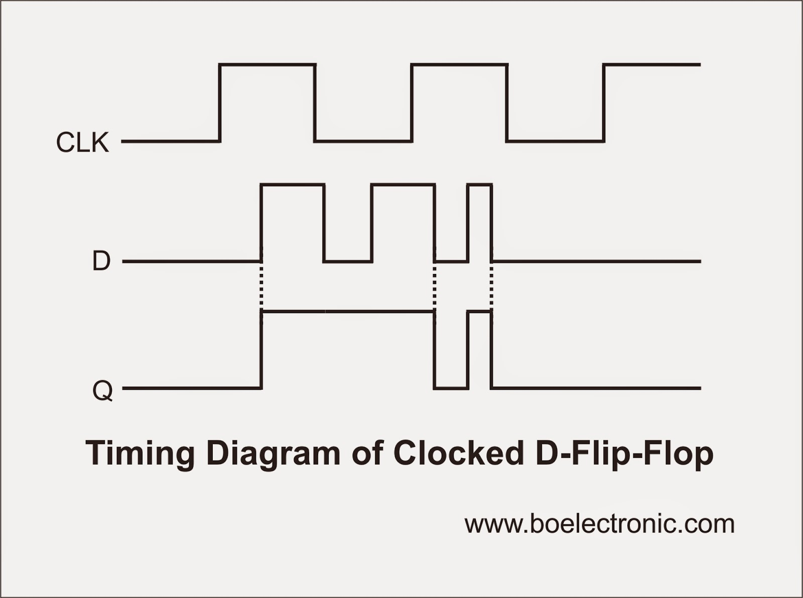 D Latch Diagram Great Design Of Wiring Ff Circuit Timing Flip Flop