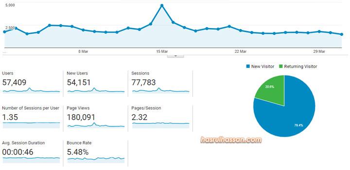 180K Pageviews - Jumlah Trafik Blog Untuk Bulan Mac 2018