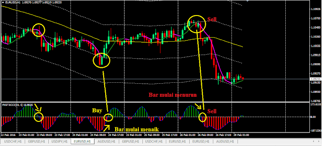 Sniper Strategy: Simple Indicator Model - blogger.com: Forex traders portal