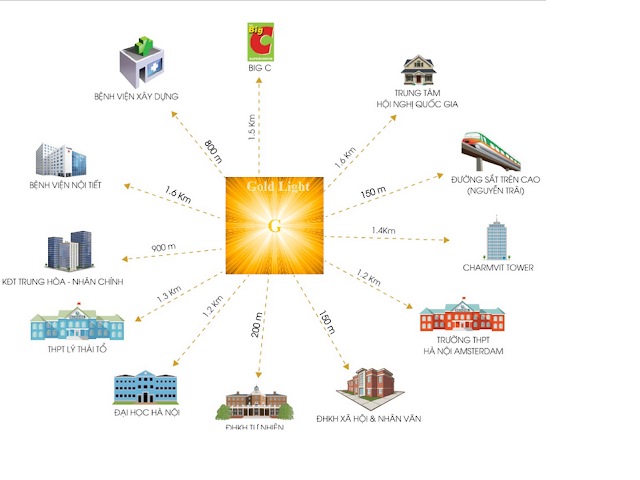 Liên kết vùng thuận lợi của Goldlight Complex