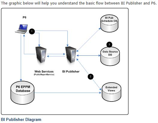 Blog da Simplificar: Utilizando o BI Publisher  o