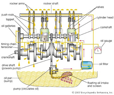 sistem pelumasan basah