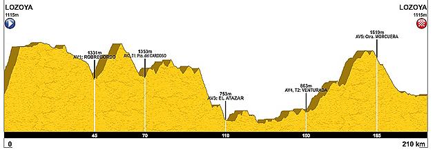 Ciclismo Sierra Norte MTB