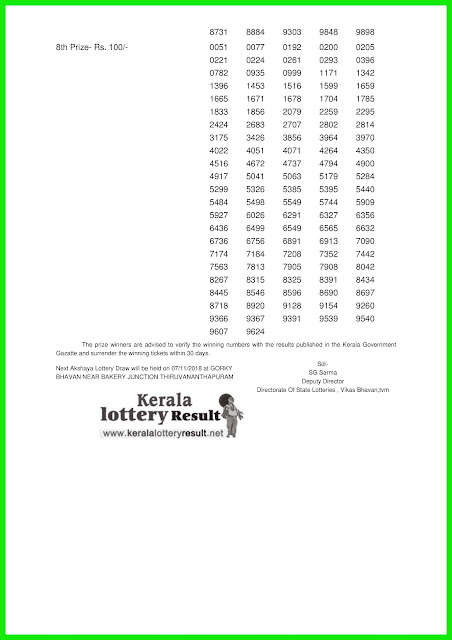 31-10-2018 : AKSHAYA Lottery AK-367 Results Today - kerala lottery result