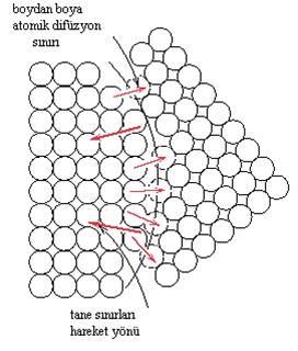 Atomik düfüzyon yoluyla oluşan tane büyümesinin şematik gösterimi