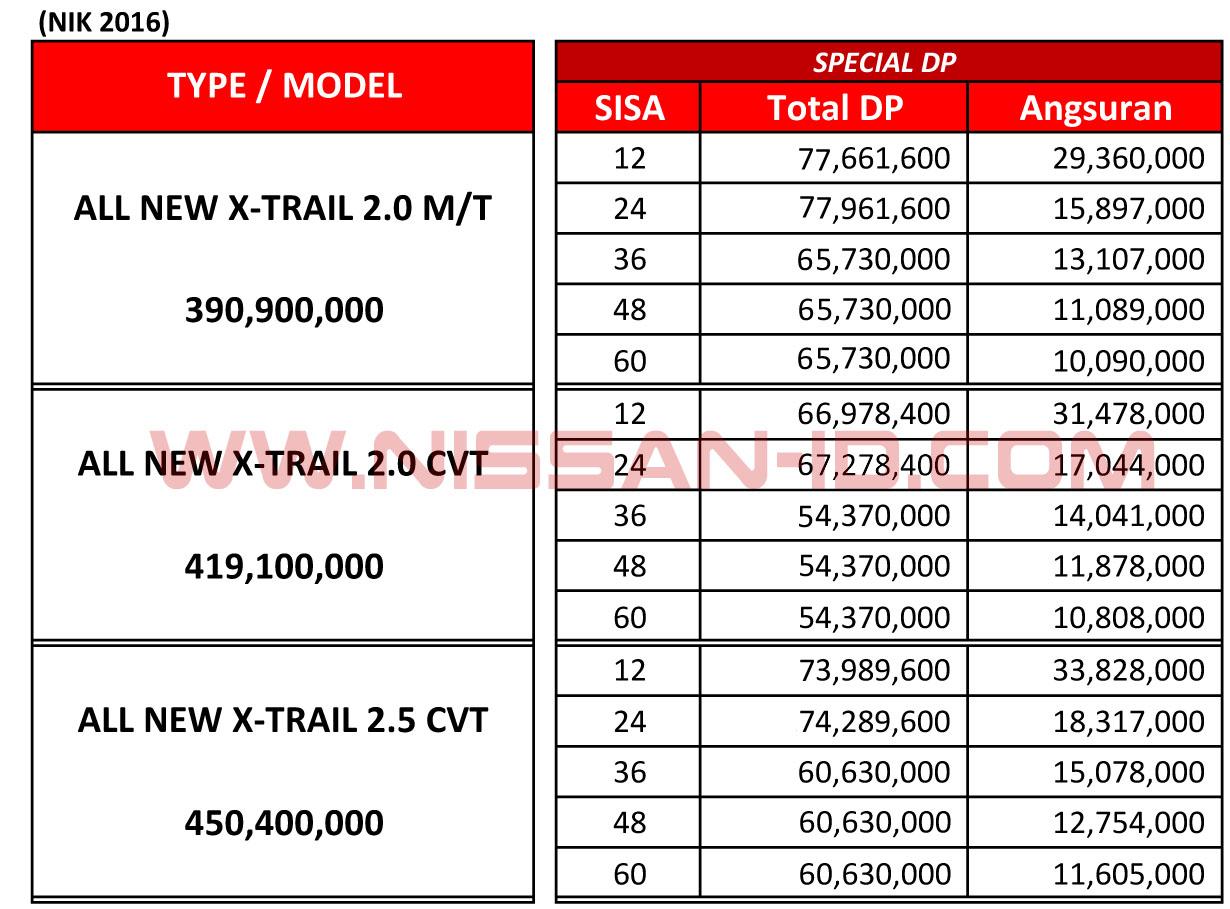 All Types harga new xtrail : Harga Kredit Nissan X-Trail Depok Dan Sekitarnya   Nissan-id.com ...