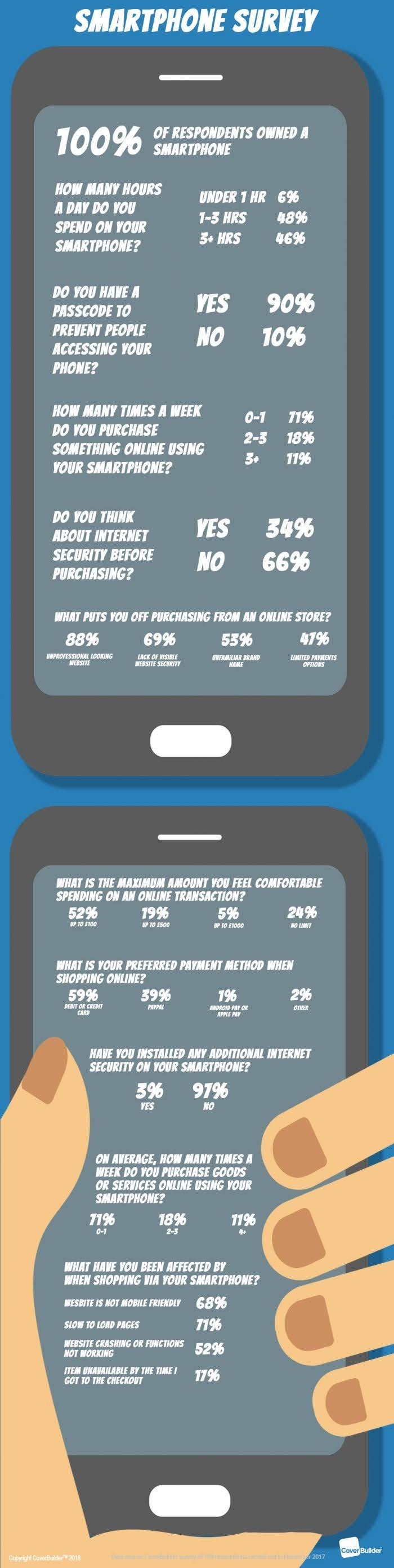Consumer smartphone use and attitude to internet security #infographic