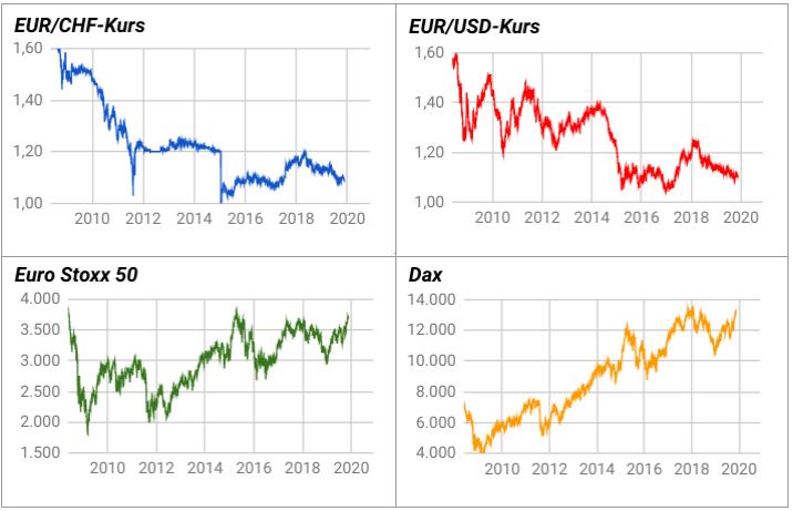 Kursentwicklungen EUR/CHF, EUR/USD, Dax, Euro Stoxx 50 von 2008-2019