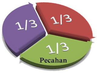 nilai pecahan dari kuantitas tertentu